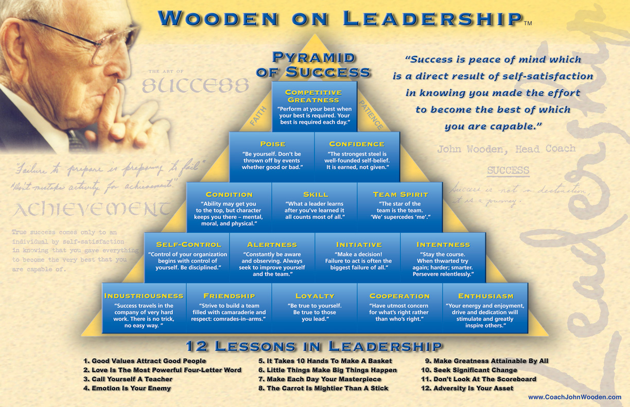 Coach Woodens Pyramid Of Success By John Wooden Coram Deo